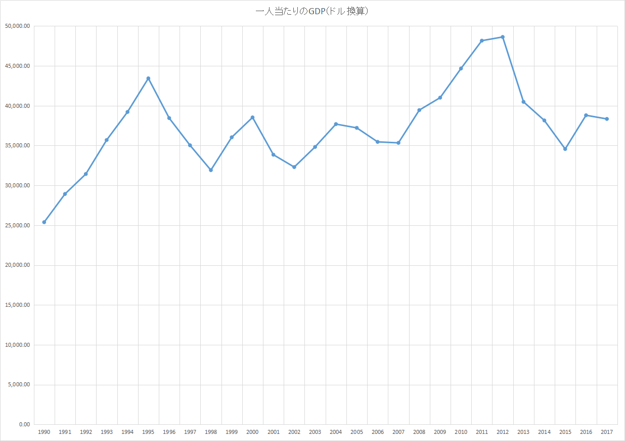 一人当たりのGDP(ドル換算)推移